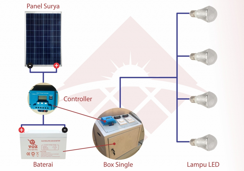 harga Paket Solar Home System 100wp